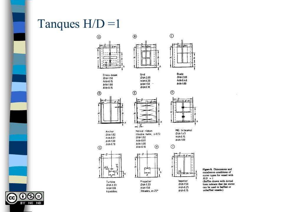 Tanques H/D =1