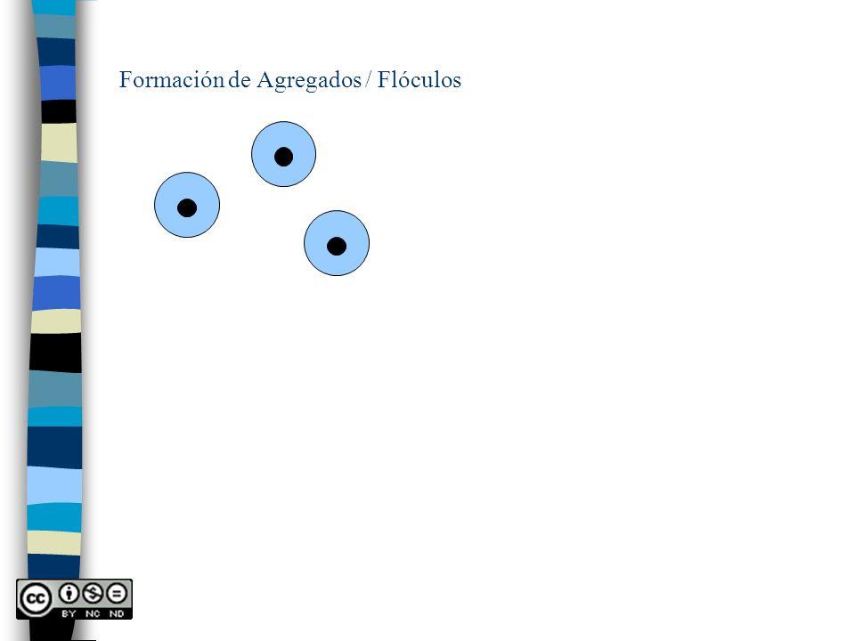 Movimiento de un fluido a través de un lecho granular u+u+ u = u + / Supongamos régimen laminar y poro recto.