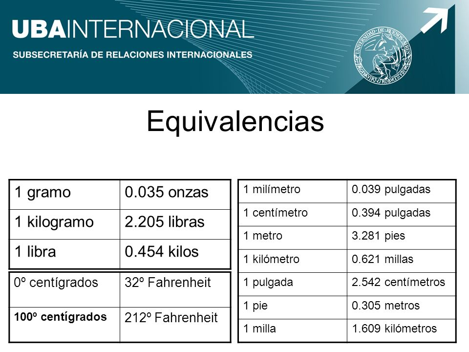 Equivalencias 1 gramo0.035 onzas 1 kilogramo2.205 libras 1 libra0.454 kilos 1 milímetro0.039 pulgadas 1 centímetro0.394 pulgadas 1 metro3.281 pies 1 k