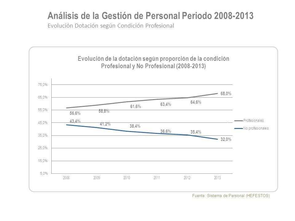 Análisis de la Gestión de Personal Periodo 2008-2013 Evolución Dotación según Condición Profesional Fuente: Sistema de Personal (HEFESTOS)