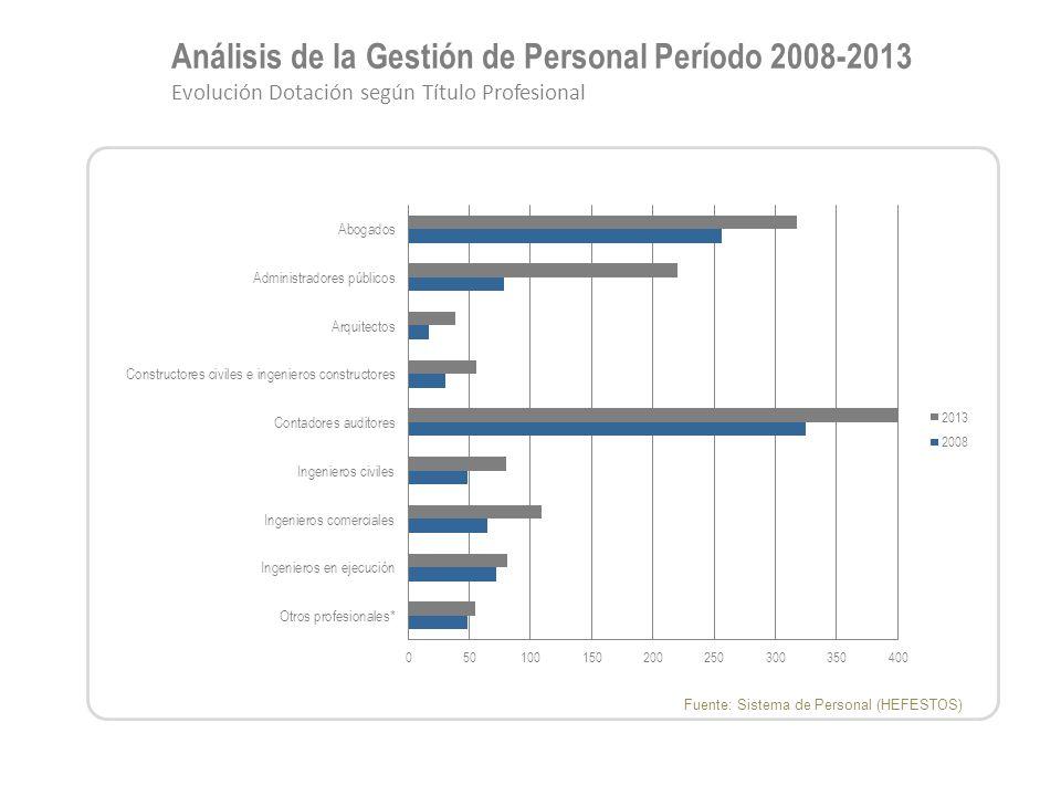 Análisis de la Gestión de Personal Período 2008-2013 Evolución Dotación según Título Profesional Fuente: Sistema de Personal (HEFESTOS)