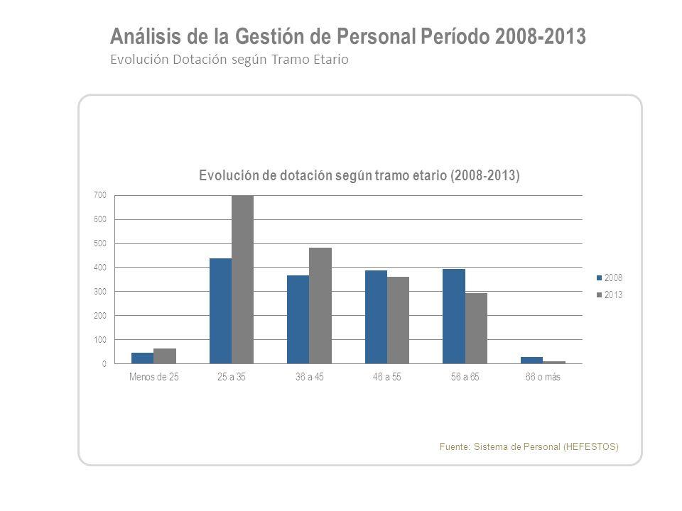 Análisis de la Gestión de Personal Período 2008-2013 Evolución Dotación según Tramo Etario Fuente: Sistema de Personal (HEFESTOS)