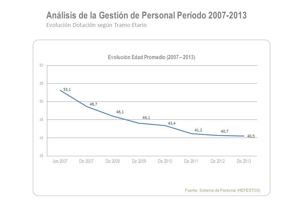 Análisis de la Gestión de Personal Período 2007-2013 Evolución Dotación según Tramo Etario Fuente: Sistema de Personal (HEFESTOS)