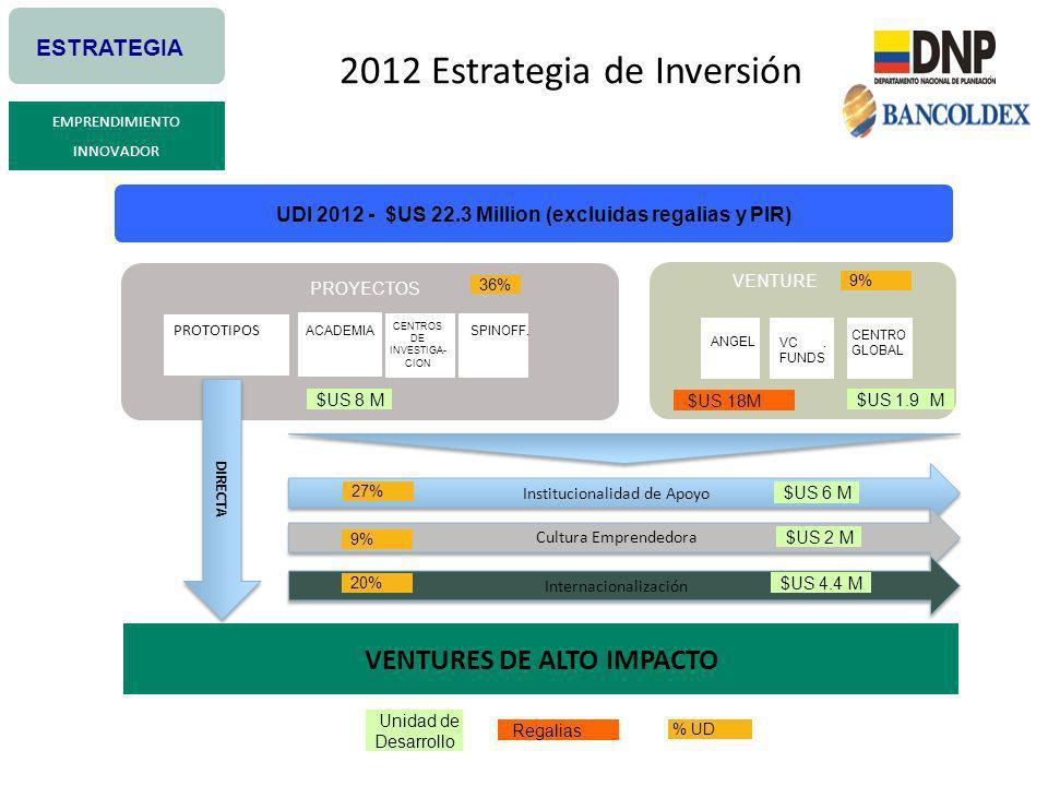 2012 Estrategia de Inversión 9% VC FUNDS. ANGEL CENTRO GLOBAL ACADEMIA CENTROS DE INVESTIGA- CION SPINOFF. PROYECTOS VENTURE UDI 2012 - $US 22.3 Milli
