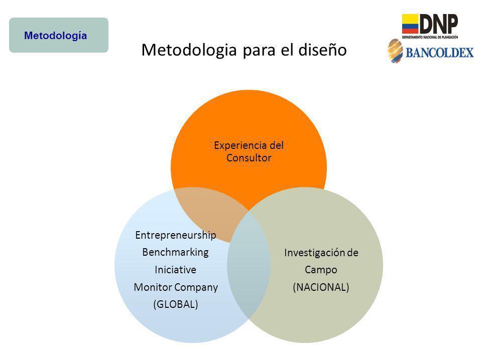 Metodología Experiencia del Consultor Investigación de Campo (NACIONAL) Entrepreneurship Benchmarking Iniciative Monitor Company (GLOBAL) Metodologia