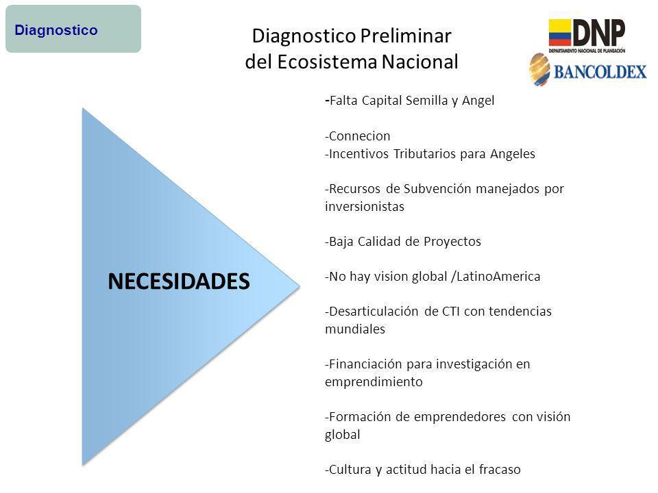 Diagnostico Preliminar del Ecosistema Nacional Diagnostico - Falta Capital Semilla y Angel -Connecion -Incentivos Tributarios para Angeles -Recursos d