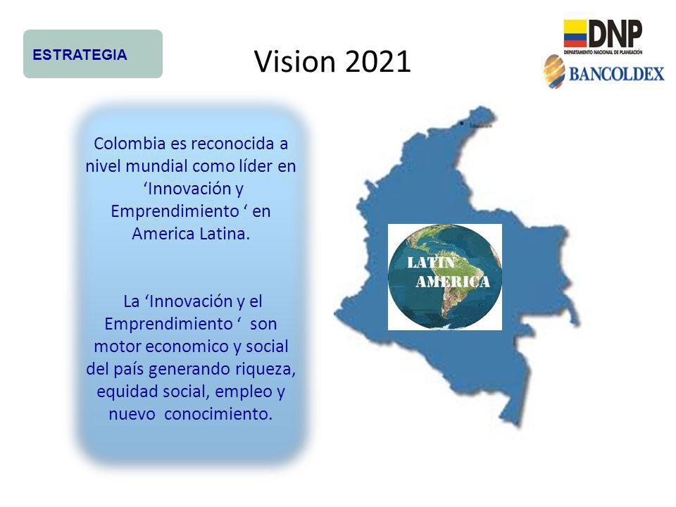 Enfoque Estrategico de la UD PROGRAMA INTEGRAL DE RECURSOS EMPRENDIMIENTO INNOVADOR DE ALTO IMPACTO (<3.5YRS) INNOVACION EMPRESARIAL (>3.5 YRS) ESTRATEGIA De base tecnológica Enfoque a mercados > $US 500 M Visión Latinoamerica / Global Financiacion por Capital de Riesgo Exits 5 – 10 años por bolsa o venta Modernización de Pymes Innovacion Producto/Servicio, Procesos, Modelo de Negocios Visión Nacional / LatinoAmerica Financiacion por Banca Tradicional Fortalecimiento Regional Proyectos tipo cluster Ciencia y Tecnologia e Innovación Fortalecimiento de sectores productivos
