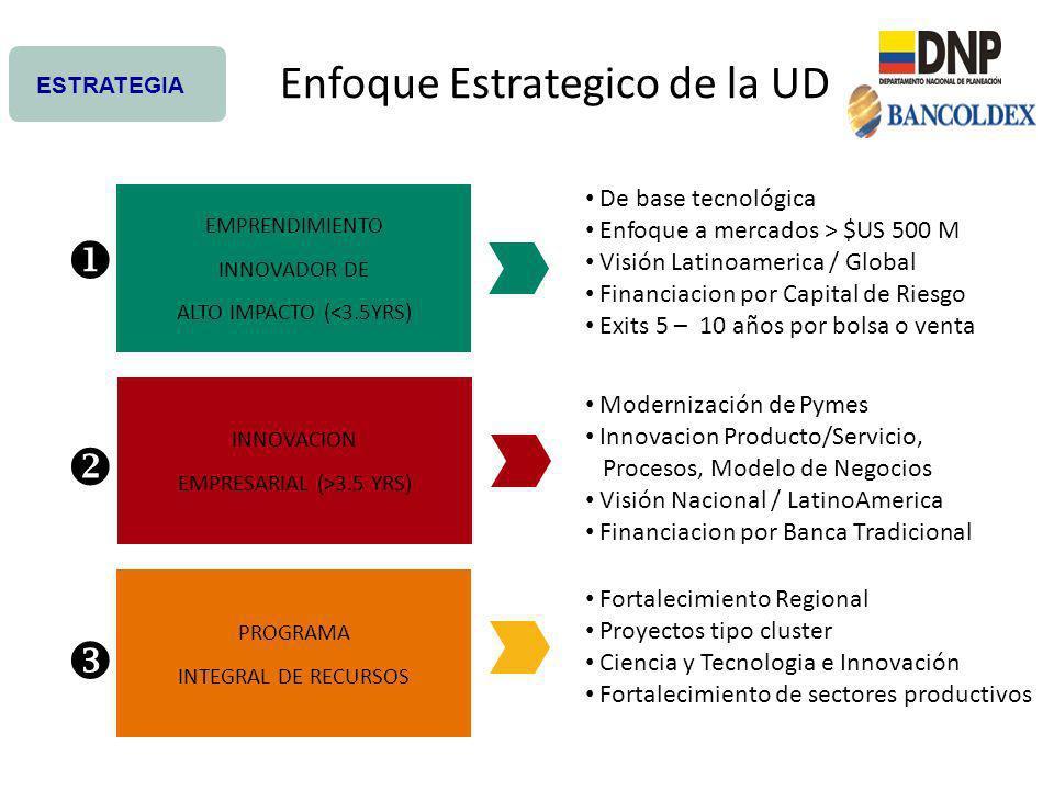 Enfoque Estrategico de la UD PROGRAMA INTEGRAL DE RECURSOS EMPRENDIMIENTO INNOVADOR DE ALTO IMPACTO (<3.5YRS) INNOVACION EMPRESARIAL (>3.5 YRS) ESTRAT