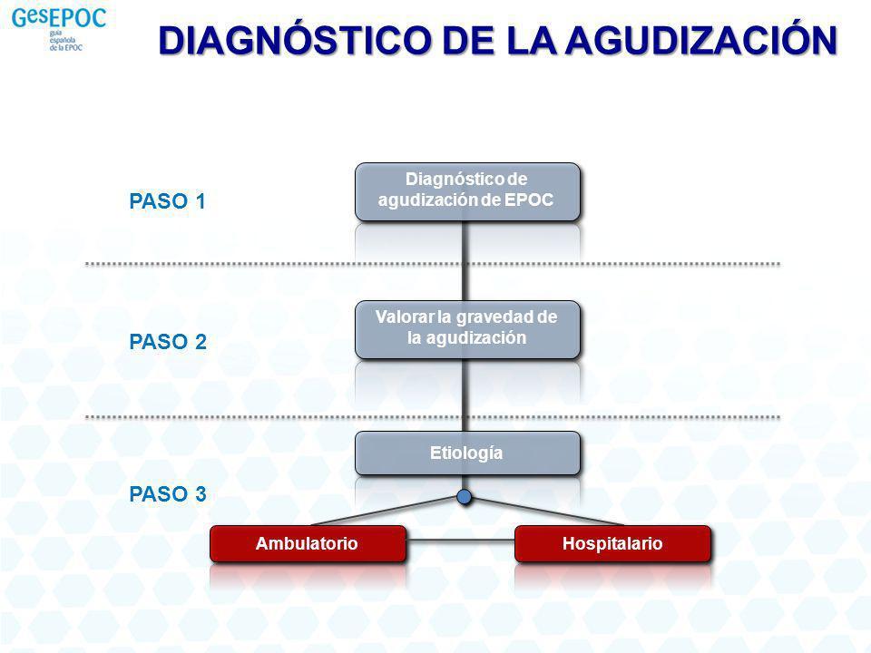 PASO 1 PASO 2 PASO 3 Diagnóstico de agudización de EPOC Valorar la gravedad de la agudización Etiología Ambulatorio Hospitalario DIAGNÓSTICO DE LA AGUDIZACIÓN