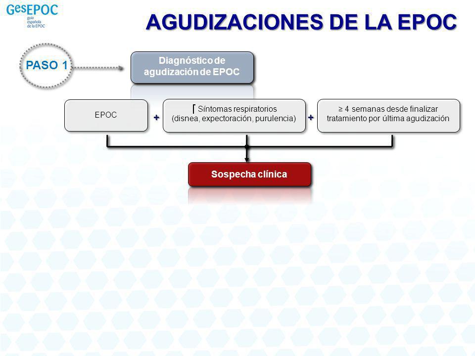 PASO 1 Diagnóstico de agudización de EPOC Sospecha clínica EPOC Síntomas respiratorios (disnea, expectoración, purulencia) + 4 semanas desde finalizar tratamiento por última agudización + AGUDIZACIONES DE LA EPOC
