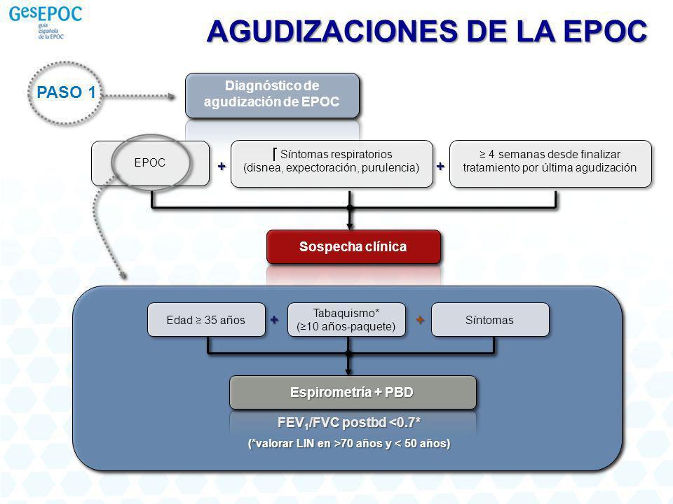 PASO 1 Diagnóstico de agudización de EPOC Sospecha clínica EPOC Síntomas respiratorios (disnea, expectoración, purulencia) + 4 semanas desde finalizar