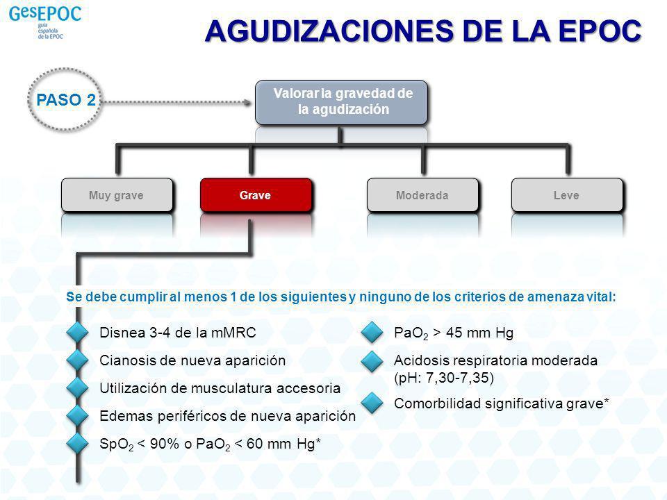 Valorar la gravedad de la agudización Muy grave GraveModeradaLeve GraveModeradaLeve PASO 2 AGUDIZACIONES DE LA EPOC Disnea 3-4 de la mMRC Cianosis de nueva aparición Utilización de musculatura accesoria Edemas periféricos de nueva aparición Se debe cumplir al menos 1 de los siguientes y ninguno de los criterios de amenaza vital: SpO 2 < 90% o PaO 2 < 60 mm Hg* PaO 2 > 45 mm Hg Acidosis respiratoria moderada (pH: 7,30-7,35) Comorbilidad significativa grave*