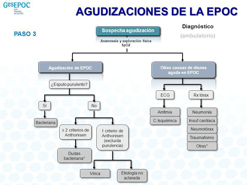 PASO 3 Diagnóstico (ambulatorio) AGUDIZACIONES DE LA EPOC