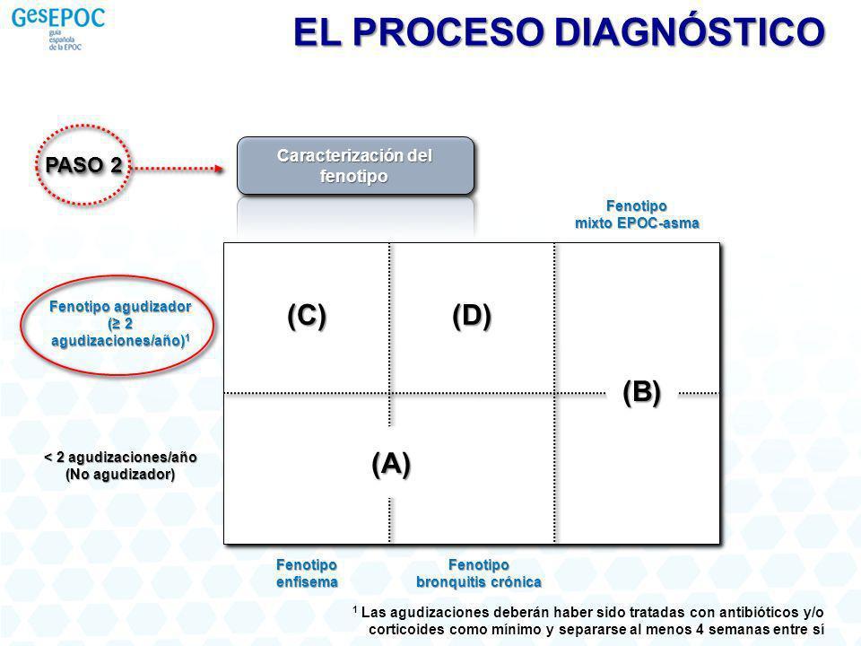 PASO 2 Caracterización del fenotipo EL PROCESO DIAGNÓSTICO 1 Las agudizaciones deberán haber sido tratadas con antibióticos y/o corticoides como mínim