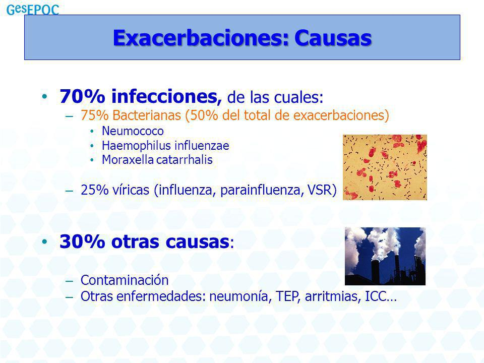 Exacerbaciones: Causas 70% infecciones, de las cuales: – 75% Bacterianas (50% del total de exacerbaciones) Neumococo Haemophilus influenzae Moraxella catarrhalis – 25% víricas (influenza, parainfluenza, VSR) 30% otras causas : – Contaminación – Otras enfermedades: neumonía, TEP, arritmias, ICC…