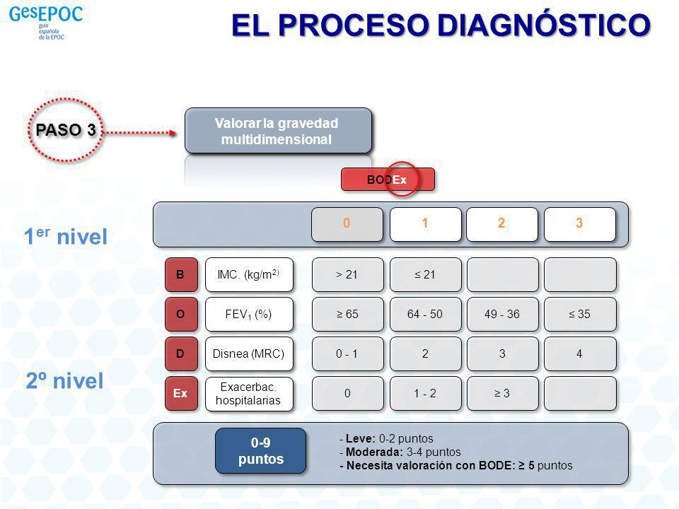 Valorar la gravedad multidimensional BODEx 1 er nivel 2º nivel B O D Ex IMC. (kg/m 2) FEV 1 (%) Disnea (MRC) Exacerbac. hospitalarias > 21 21 6564 - 5