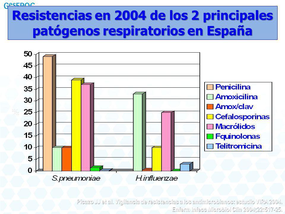 Resistencias en 2004 de los 2 principales patógenos respiratorios en España Picazo JJ et al. Vigilancia de resistencias a los antimicrobianos: estudio