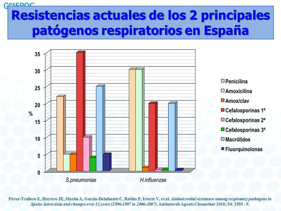 Resistencias actuales de los 2 principales patógenos respiratorios en España Pérez-Trallero E, Herrero JE, Mazón A, García-Delafuente C, Robles P, Iriarte V, et al.