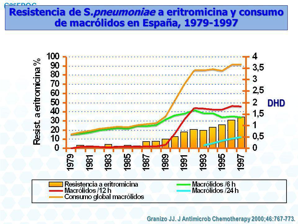 DHD Resistencia de S.pneumoniae a eritromicina y consumo de macrólidos en España, 1979-1997 Granizo JJ. J Antimicrob Chemotherapy 2000;46:767-773.