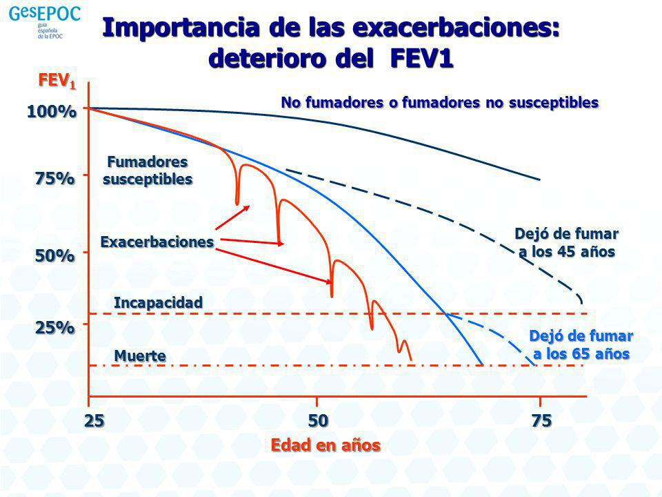Edad en años Importancia de las exacerbaciones: deterioro del FEV1 FEV 1 100% 75% 50% 25% 25 50 75 No fumadores o fumadores no susceptibles Fumadoressusceptibles Incapacidad Muerte Dejó de fumar a los 45 años Dejó de fumar a los 65 años Exacerbaciones