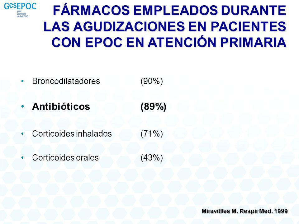 FÁRMACOS EMPLEADOS DURANTE LAS AGUDIZACIONES EN PACIENTES CON EPOC EN ATENCIÓN PRIMARIA Broncodilatadores(90%) Antibióticos(89%) Corticoides inhalados(71%) Corticoides orales(43%) Miravitlles M.