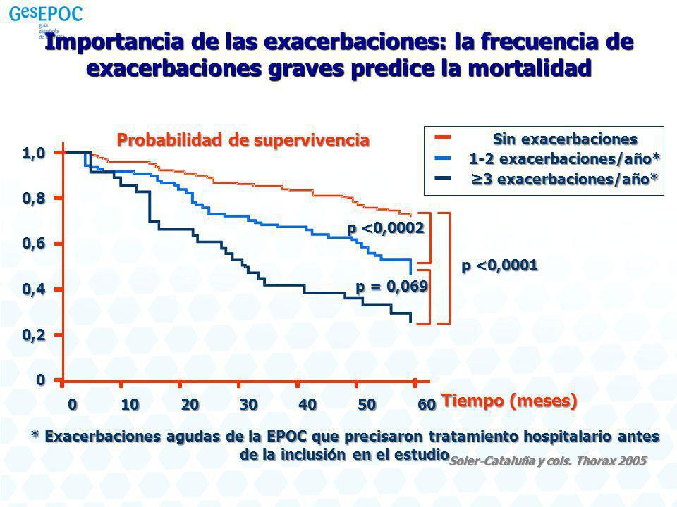Soler-Cataluña y cols. Thorax 2005 Importancia de las exacerbaciones: la frecuencia de exacerbaciones graves predice la mortalidad Sin exacerbaciones