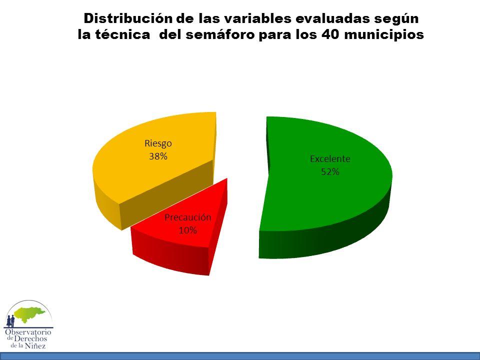 Distribución de las variables evaluadas según la técnica del semáforo para los 40 municipios