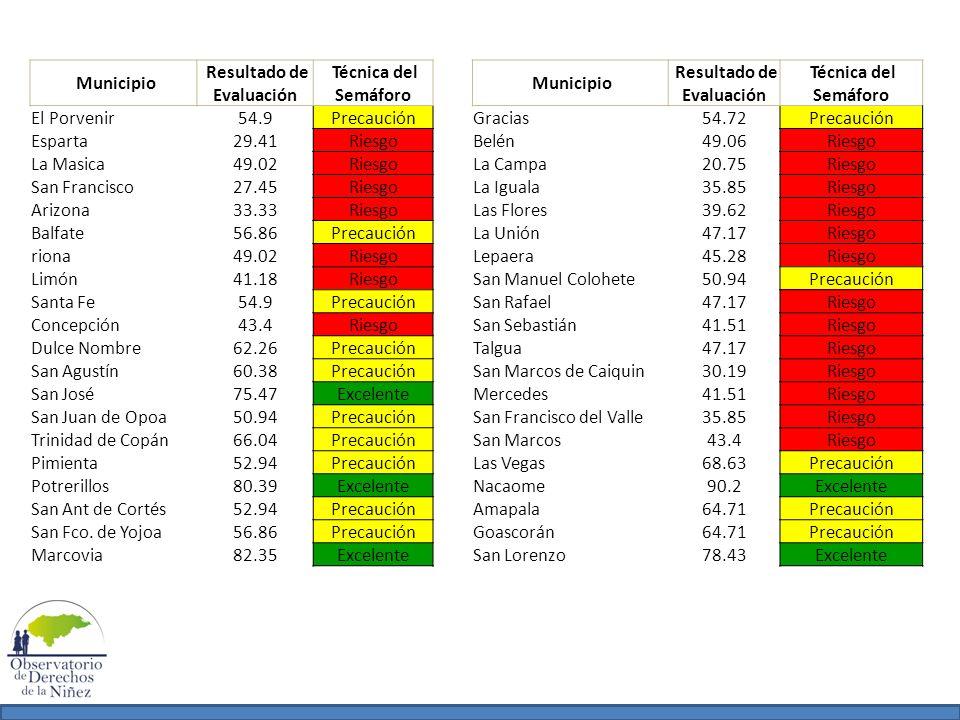 Municipio Resultado de Evaluación Técnica del Semáforo Municipio Resultado de Evaluación Técnica del Semáforo El Porvenir54.9PrecauciónGracias54.72Pre