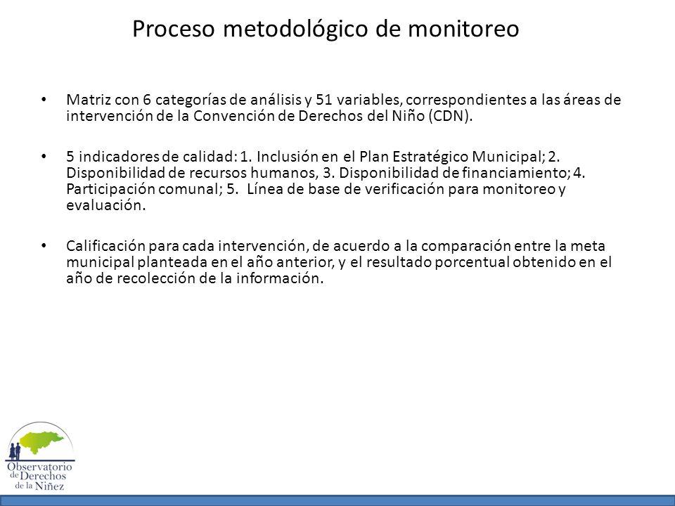Proceso metodológico de monitoreo Matriz con 6 categorías de análisis y 51 variables, correspondientes a las áreas de intervención de la Convención de
