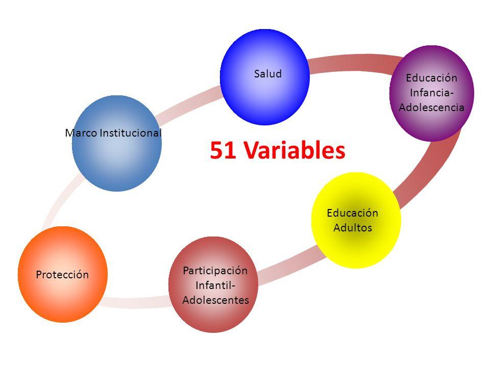 Marco Institucional Salud Educación Infancia- Adolescencia Educación Adultos Participación Infantil- Adolescentes Protección 51 Variables 6 categorías