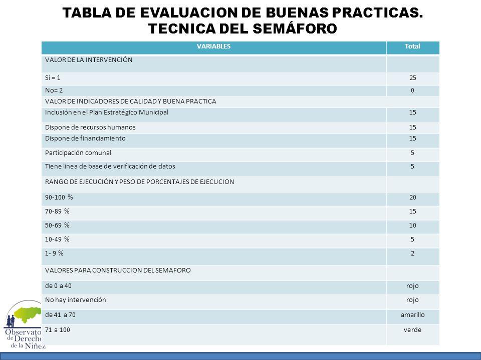 TABLA DE EVALUACION DE BUENAS PRACTICAS. TECNICA DEL SEMÁFORO VARIABLESTotal VALOR DE LA INTERVENCIÓN Si = 125 No= 20 VALOR DE INDICADORES DE CALIDAD