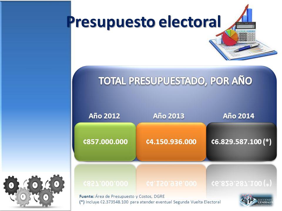 Presupuesto electoral Año 2012 Año 2013 Año 2014 Fuente: Área de Presupuesto y Costos, DGRE (*) Incluye ¢2.373548.100 para atender eventual Segunda Vuelta Electoral
