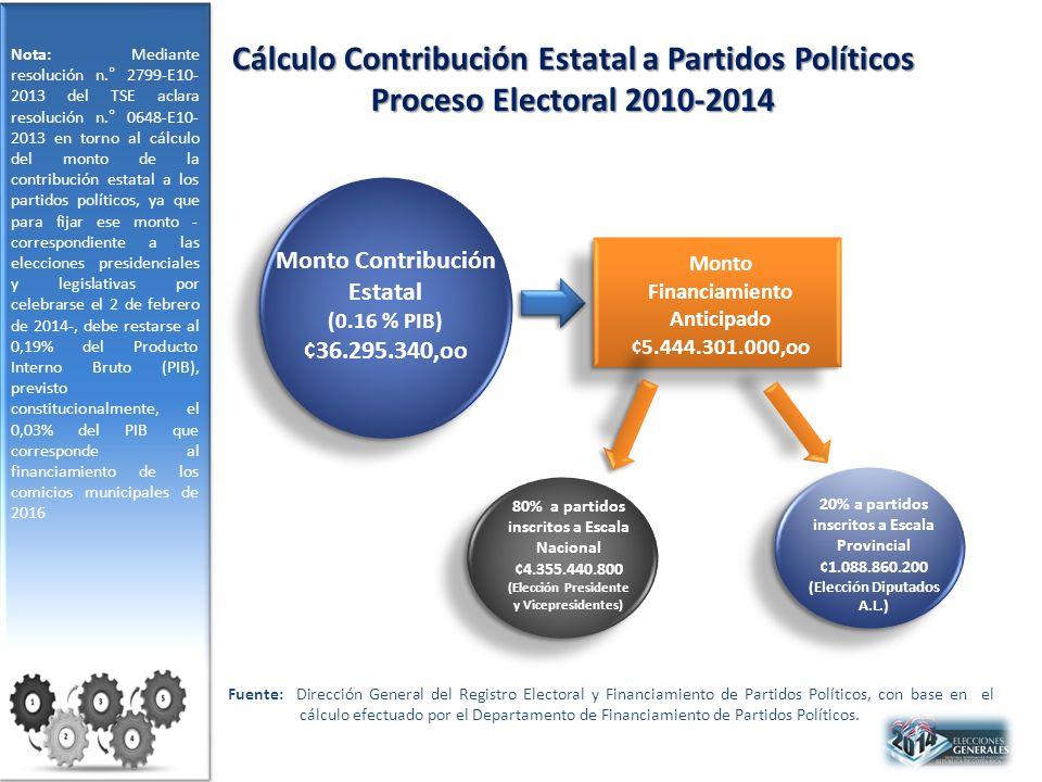 Cálculo Contribución Estatal a Partidos Políticos Proceso Electoral 2010-2014 Fuente: Dirección General del Registro Electoral y Financiamiento de Partidos Políticos, con base en el cálculo efectuado por el Departamento de Financiamiento de Partidos Políticos.