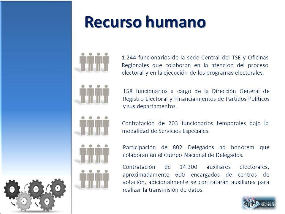 Recurso humano Contratación de 203 funcionarios temporales bajo la modalidad de Servicios Especiales.