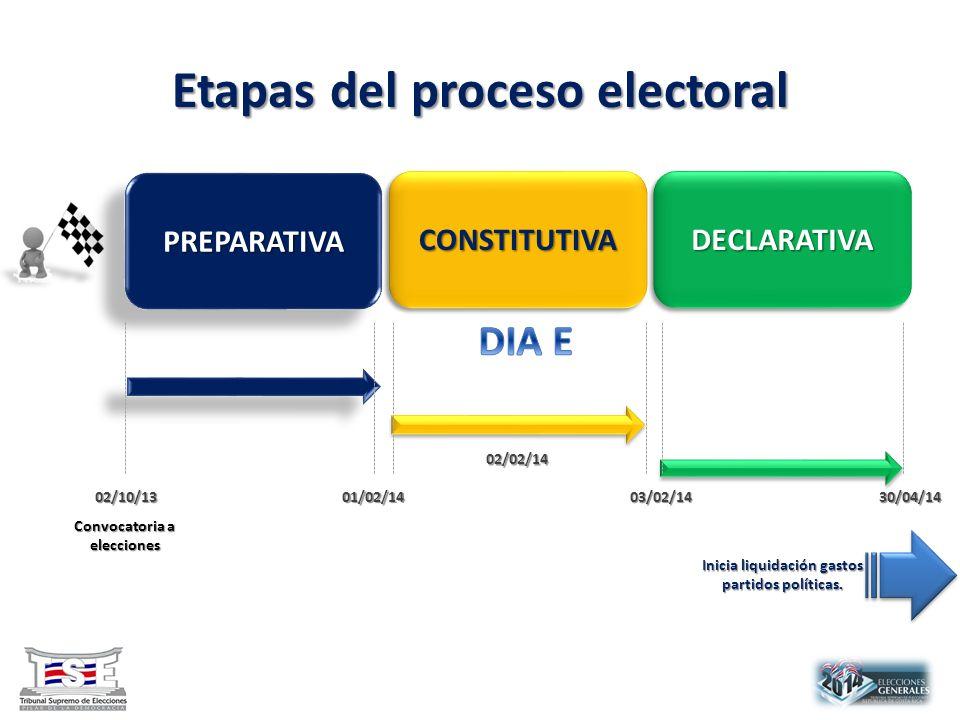 Etapas del proceso electoral PREPARATIVAPREPARATIVA CONSTITUTIVACONSTITUTIVADECLARATIVADECLARATIVA Inicia liquidación gastos partidos políticas.