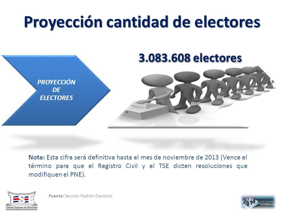 Proyección cantidad de electores Fuente: Sección Padrón Electoral 3.083.608 electores Nota: Esta cifra será definitiva hasta el mes de noviembre de 2013 (Vence el término para que el Registro Civil y el TSE dicten resoluciones que modifiquen el PNE).