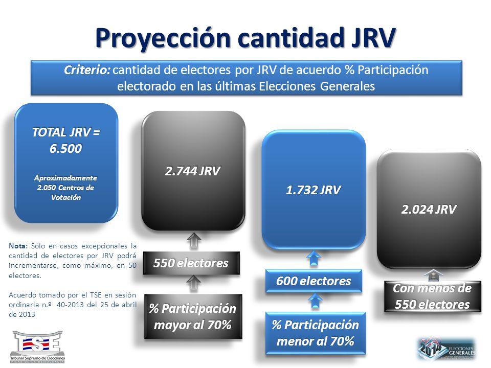 Proyección cantidad JRV TOTAL JRV = 6.500 Aproximadamente 2.050 Centros de Votación TOTAL JRV = 6.500 Aproximadamente 2.050 Centros de Votación Nota: Sólo en casos excepcionales la cantidad de electores por JRV podrá incrementarse, como máximo, en 50 electores.