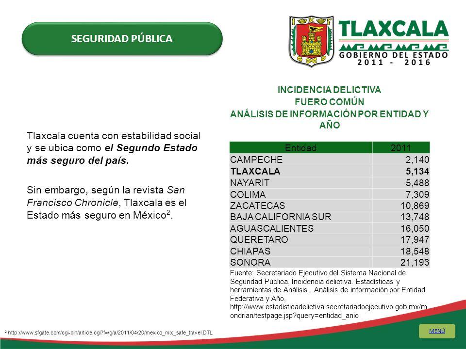 Tlaxcala cuenta con estabilidad social y se ubica como el Segundo Estado más seguro del país. Sin embargo, según la revista San Francisco Chronicle, T