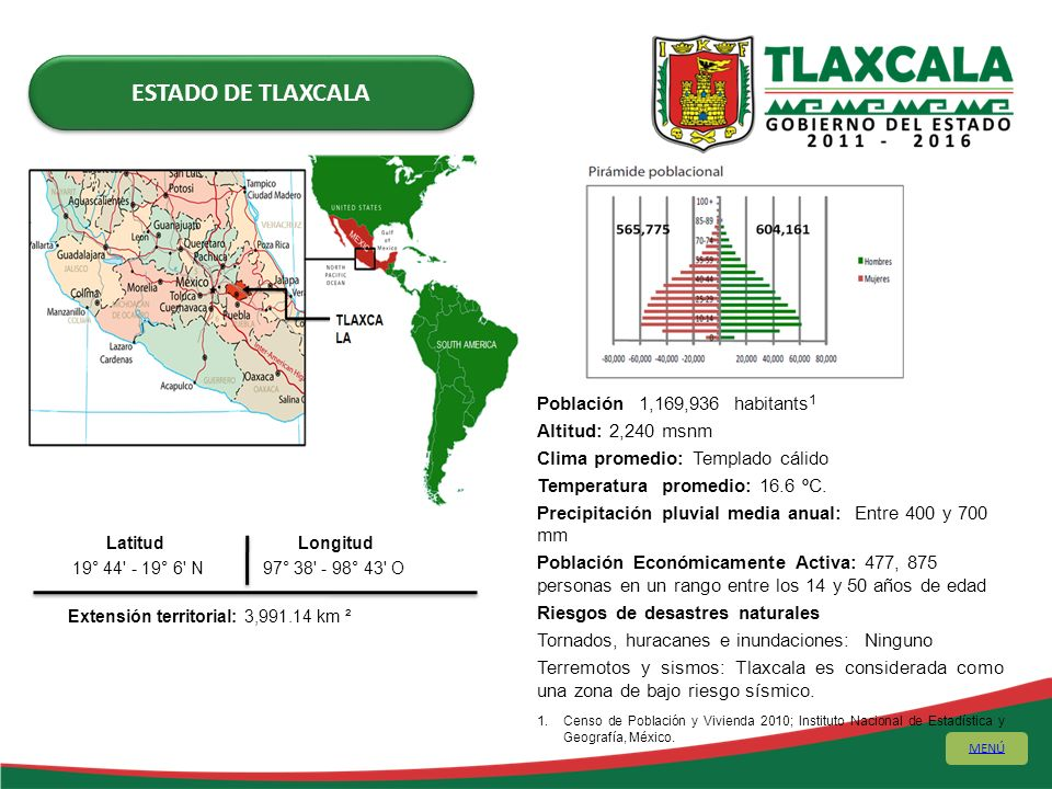 Latitud Longitud 19° 44' - 19° 6' N 97° 38' - 98° 43' O Extensión territorial: 3,991.14 km ² Población 1,169,936 habitants 1 Altitud: 2,240 msnm Clima