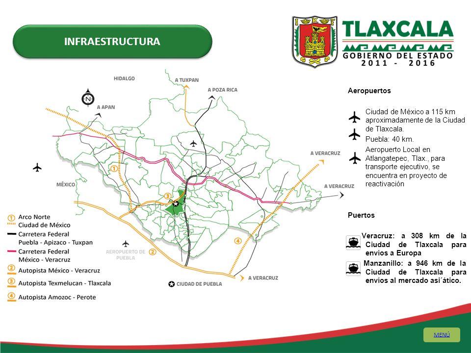SISTEMA CARRETERO 2,470.20 km PRINCIPALES CARRETERAS EN EL ESTADO Arco Norte Autopista Puebla-Veracruz Puebla-Mexico a Tuxpan, Veracruz, atravesando Tlaxcala, Apizaco y Tlaxco.