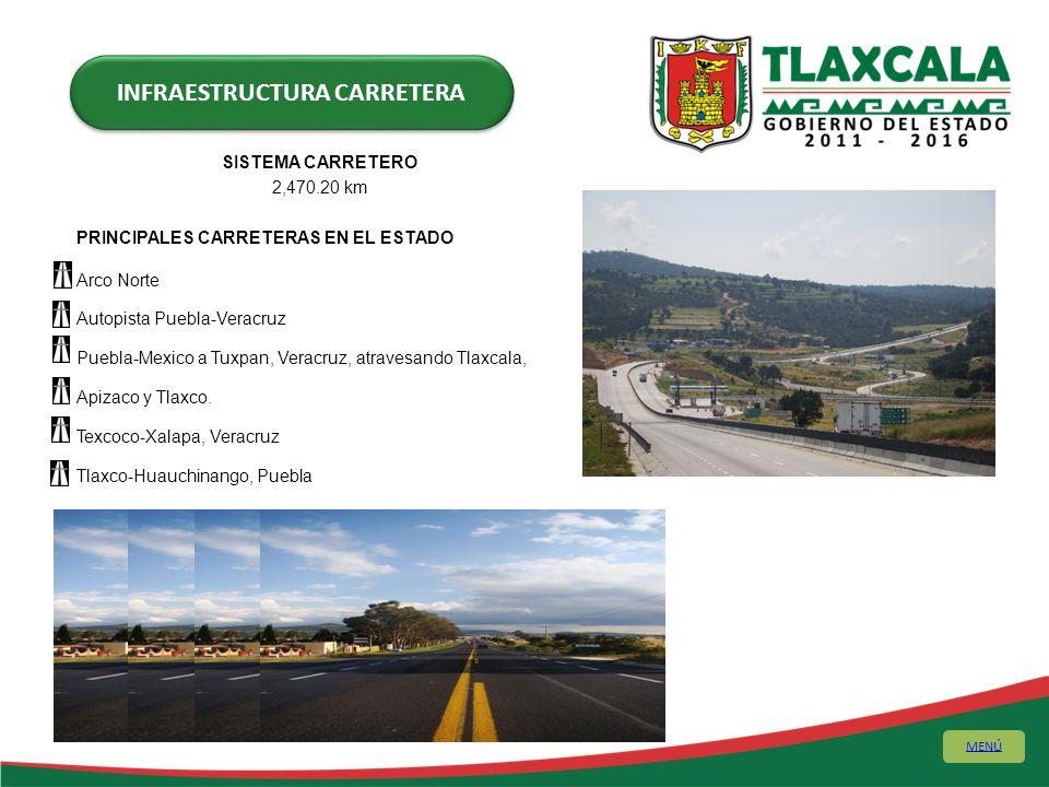 SISTEMA CARRETERO 2,470.20 km PRINCIPALES CARRETERAS EN EL ESTADO Arco Norte Autopista Puebla-Veracruz Puebla-Mexico a Tuxpan, Veracruz, atravesando T