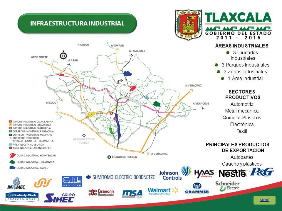ÁREAS INDUSTRIALES 3 Ciudades Industriales 3 Parques Industriales 3 Zonas Industriales 1 Área Industrial SECTORES PRODUCTIVOS Automotriz Metal mecánic