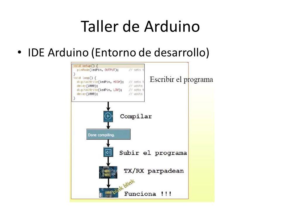 Taller de Arduino Estructura de un programa