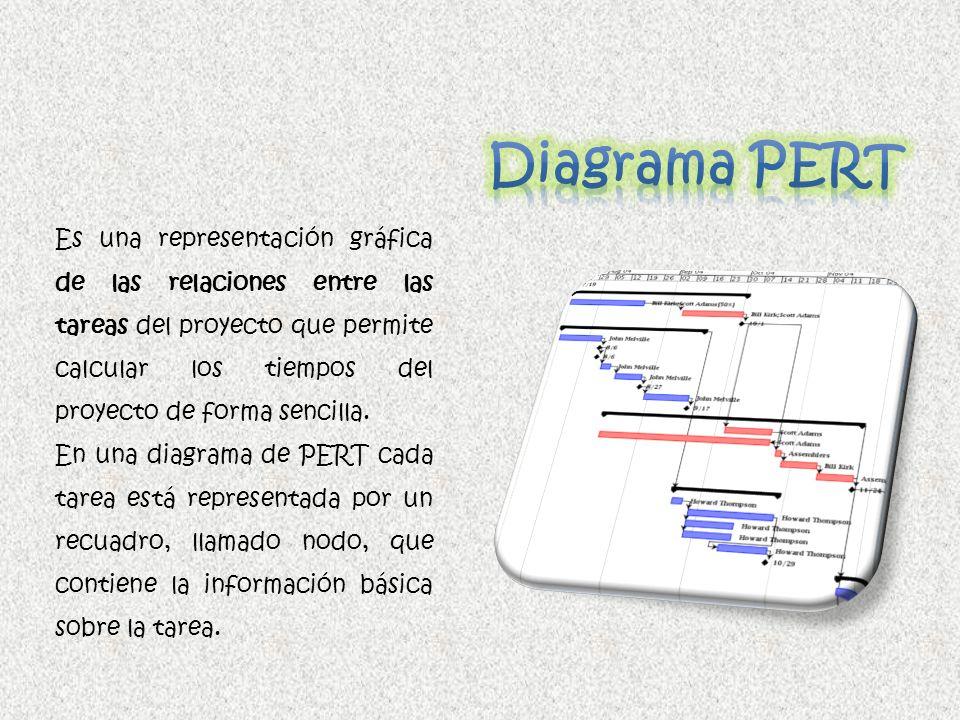 Es una representación gráfica de las relaciones entre las tareas del proyecto que permite calcular los tiempos del proyecto de forma sencilla. En una
