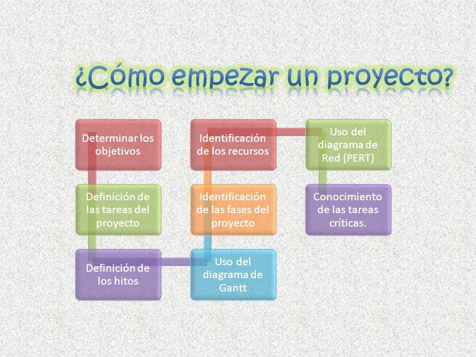 Determinar los objetivos Definición de las tareas del proyecto Definición de los hitos Uso del diagrama de Gantt Identificación de las fases del proye