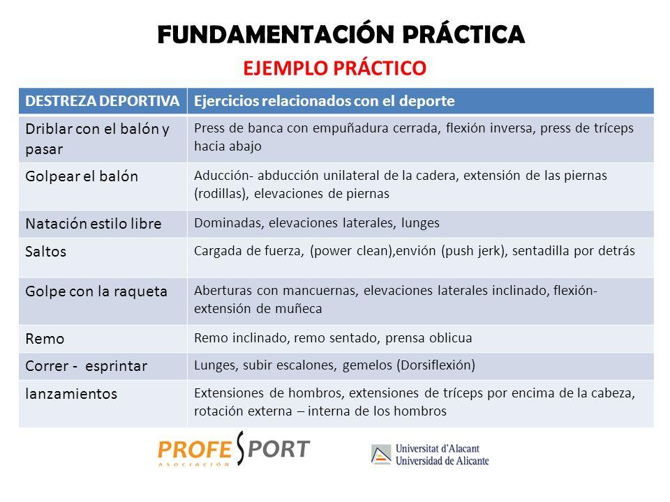FUNDAMENTACIÓN PRÁCTICA METODOLOGÍA Métodos específicos con cargas Sobrecargamos los ejercicios propios del deporte con una estructura parecida al mov