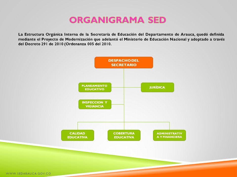 WWW.SEDARAUCA.GOV.CO La Estructura Orgánica Interna de la Secretaría de Educación del Departamento de Arauca, quedó definida mediante el Proyecto de M