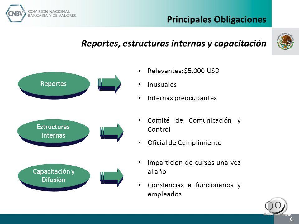 Estructuras Internas Reportes Relevantes: $5,000 USD Inusuales Internas preocupantes Comité de Comunicación y Control Oficial de Cumplimiento 6 Capaci