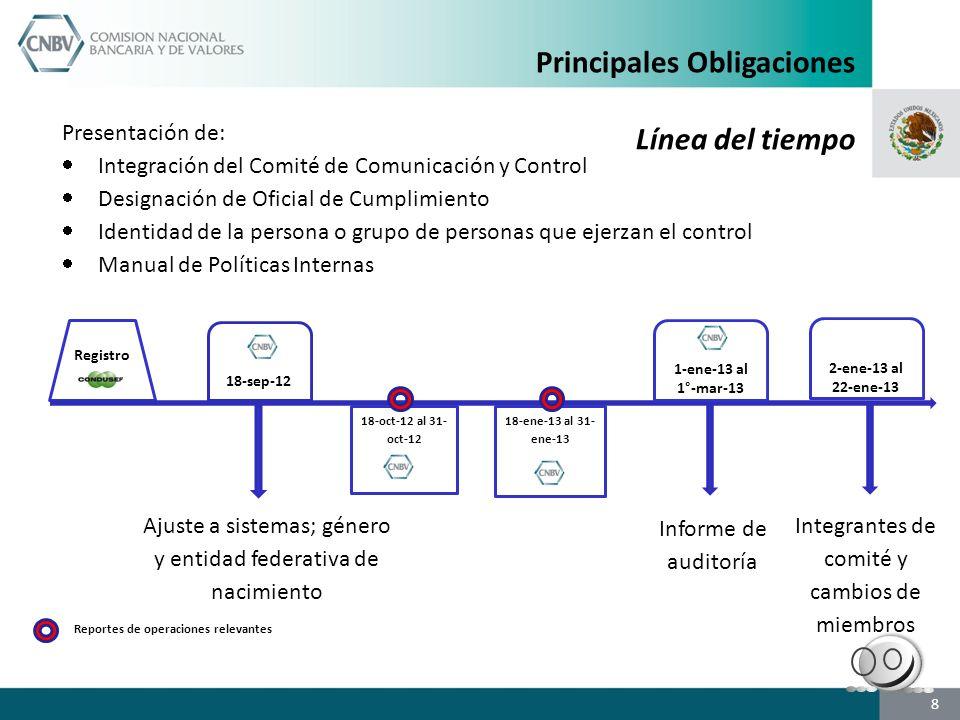 8 Registro 18-oct-12 al 31- oct-12 18-sep-12 18-ene-13 al 31- ene-13 1-ene-13 al 1°-mar-13 Presentación de: Integración del Comité de Comunicación y Control Designación de Oficial de Cumplimiento Identidad de la persona o grupo de personas que ejerzan el control Manual de Políticas Internas Ajuste a sistemas; género y entidad federativa de nacimiento Informe de auditoría Reportes de operaciones relevantes 2-ene-13 al 22-ene-13 Integrantes de comité y cambios de miembros Principales Obligaciones Línea del tiempo