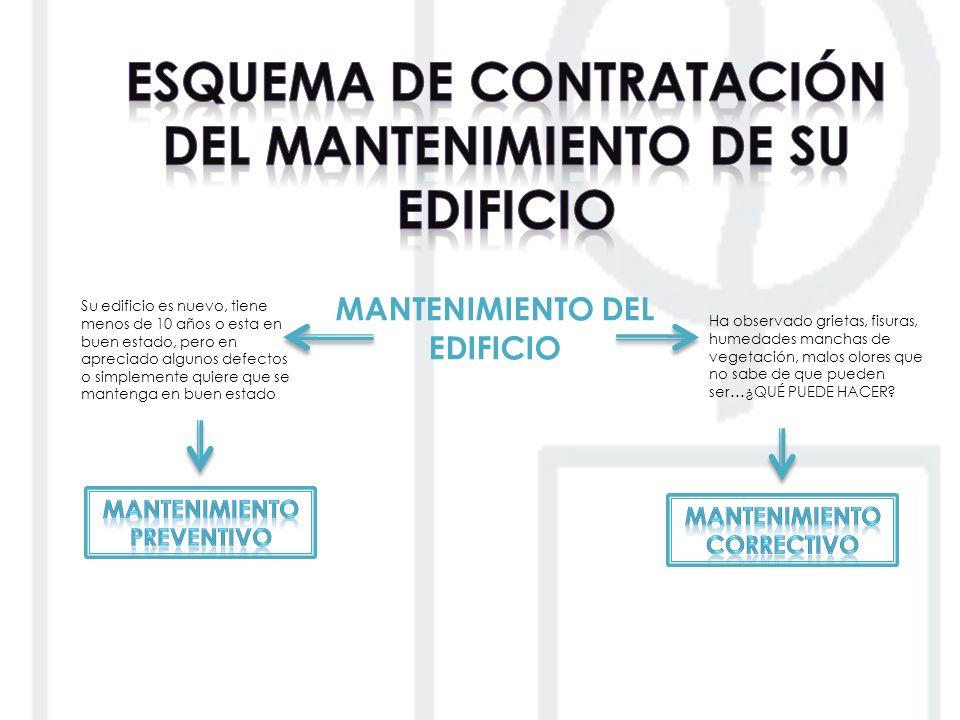Se ha detectado una INCIDENCIA AVISO AL TÉCNICO VISITA AL INMUEBLE DEL TÉCNICO ANÁLISIS DE LOS DEFECTOS INSPECCIONADOS LOCALIZACIÓN Y ESTABLECIMIENTO DE LAS MEDIDAS CORRECTORAS PROYECTO Y/O UNIFICACIÓN DEL PROCEDIMIENTO CORRECTIVO PRESUPUESTO DE EJECUCIÓN ORIENTATIVO SOLICITUD DE PRESUPUESTOS ANÁLISIS Y ASESORAMIENTO DE LAS OFERTAS ECONÓNICAS Se inician las obras de subsanación de las deficiencias SUPERVISIÓN Y SEGUIMIENTO DE LAS OBRAS CONTRATO DE OBRAS SISTEMA CONSTRUCTIVO MATERIALES EMPLEADOS ADECUACIÓN A LA NORMATIVA CERTIFICACIÓN Y LIQUIDACIÓN